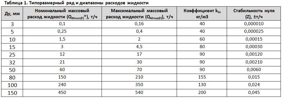 Таблица 1. Типоразмерный рядидиапазоны расходов жидкости