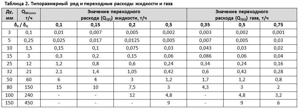 Таблица 2. Типоразмерный рядипереходные расходы жидкости игаза