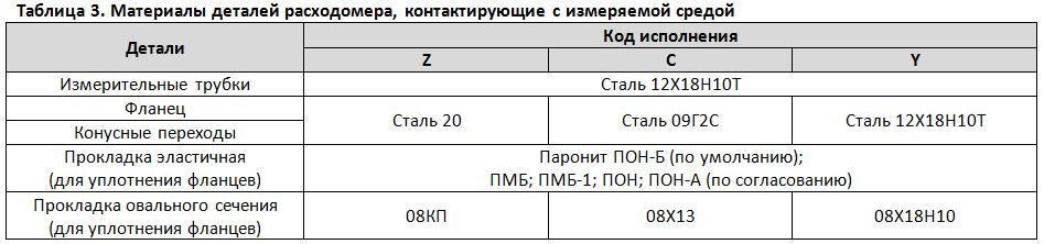 Таблица 3. Материалы деталей расходомера, контактирущие сизмеряемой средой