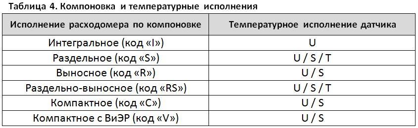 Таблица 4. Компоновка итемпературные исполнения