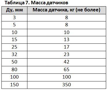 Таблица 7. Масса датчиков